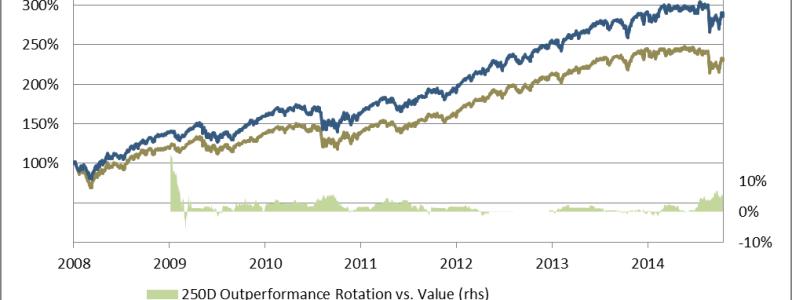 value vs growth 2 sep2015en